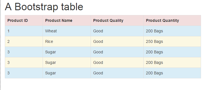 Html table basic syntax to css bootstrap based table for What is table in html