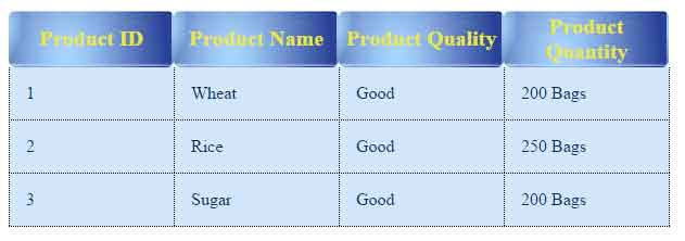 Ten examples to set image by css background image property for Table th in css