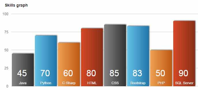 Jquery bar chartgraph plug in 2 demos jquery bar graph ccuart Image collections