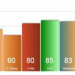 jQuery bar chart/graph plug-in: 2 demos