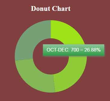 jquery donut chart