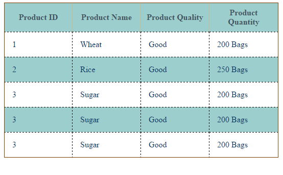 how to style table rows differently by css nth child