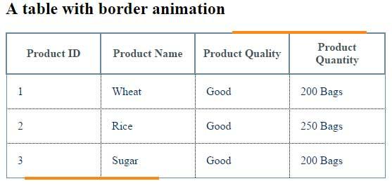 jQuery border animation table
