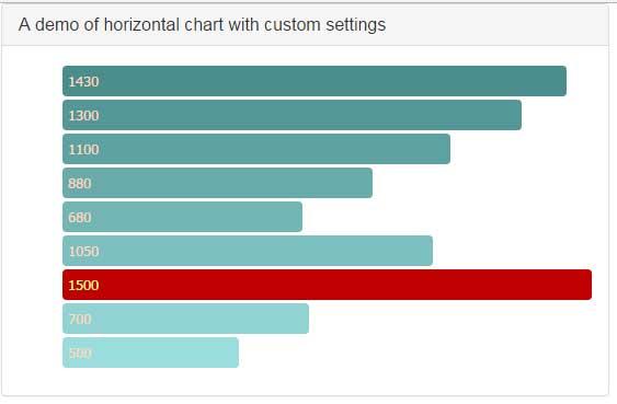A jquery horizontal bar chart with bootstrap hbarchart