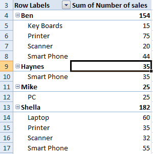 pivot table salesman
