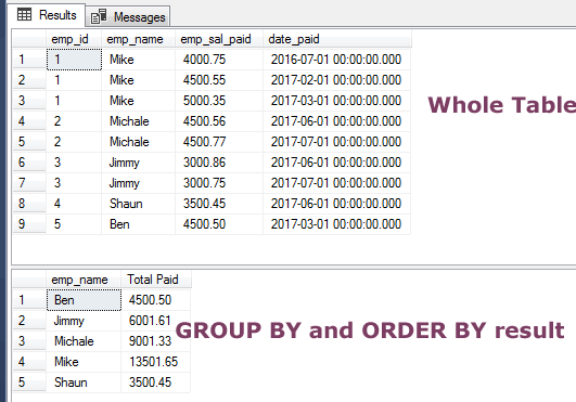 SQL order_by group-by