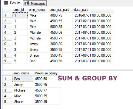 SQL SUM GROUP BY