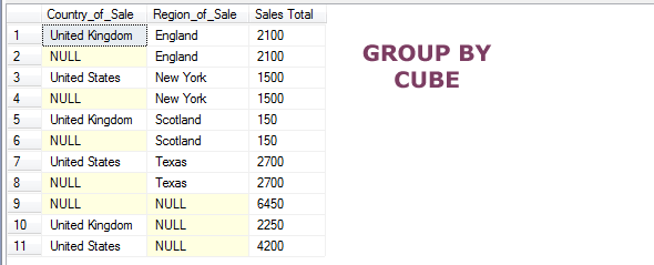 SQL GROUP BY CUBE