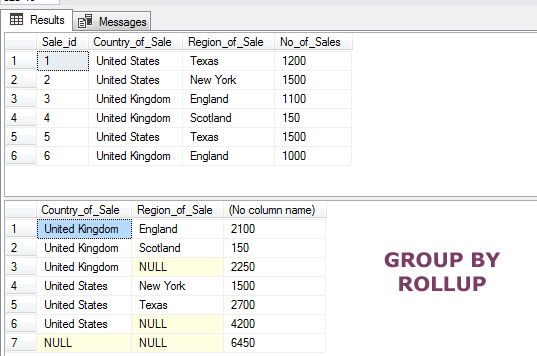 SQL GROUP BY ROLLUP