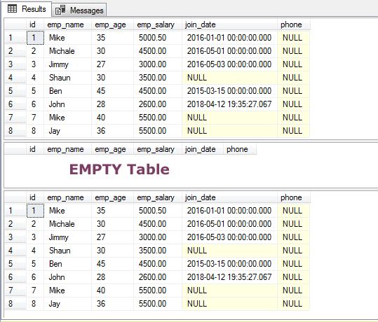 SQL DELETE Empty