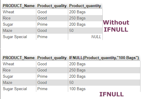 SQL IFNULL table