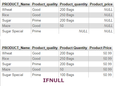 SQL IFNULL numeric