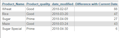 MySQL DATEDIFF table