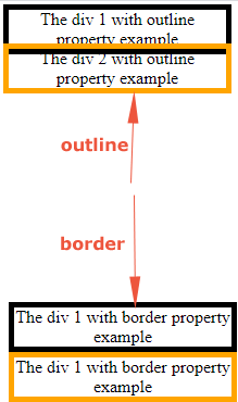 css outline border